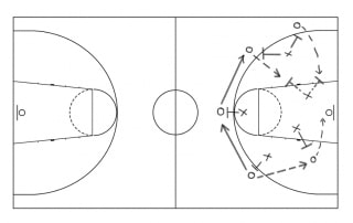 Basketball Strategy Diagram